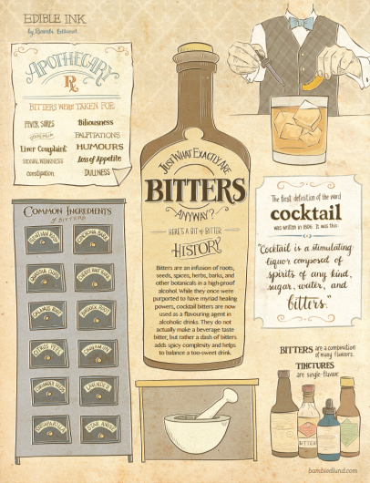 infographic explaining bitters, alcohol