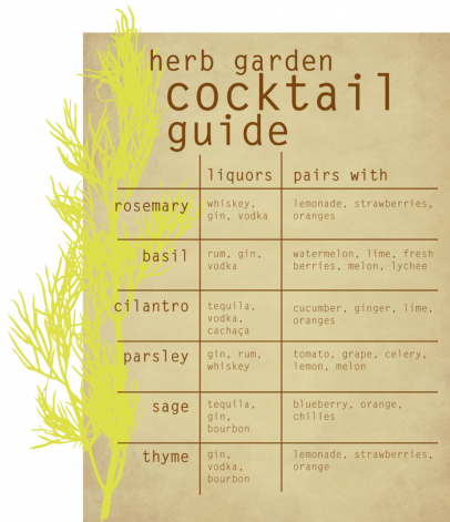 herb garden cocktail guide